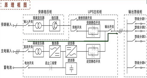 电力专用ups不间断电源  1,市电工作模式 2,逆变工作模式 3,旁路运行