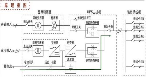 直流屏蓄电池通过spwm逆变器逆变出交流电,通过逆变静态开关切换到