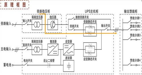 电力专用ups电源,电力专用ups不间断电源  2,逆变工作模式 3,旁路运行